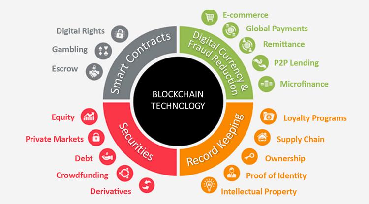 Các ứng dụng của blockchain trong đời sống.