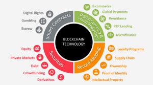 Các ứng dụng của blockchain trong đời sống