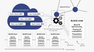 Blockchain có thể dùng ở đâu?